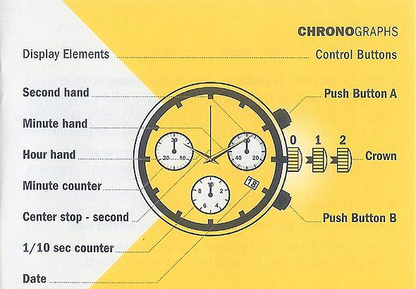 Schemat obsługi standardowego chronografu